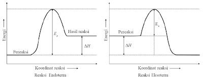 Faktor Faktor Yang Mempengaruhi Laju Reaksi Praktikum Kimia Contoh Soal Pembahasan