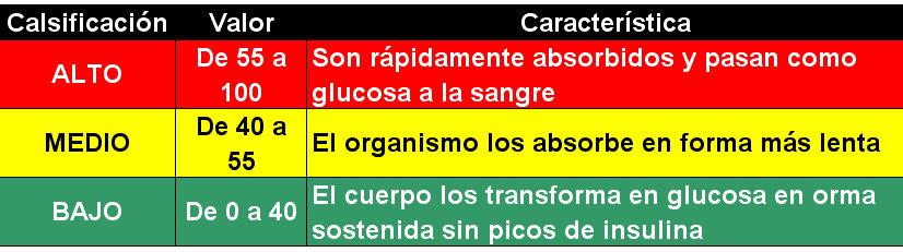 Hidratos de carbono saber elegirlos segun el momento tritim triatlon rosario - Alimentos bajos en glucosa ...