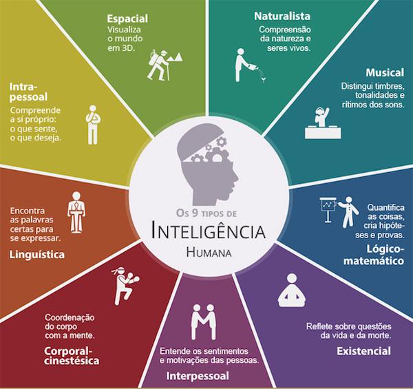 9 Tipos de Inteligência Humana