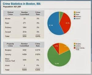 Bocazo.com - Crime Statistics