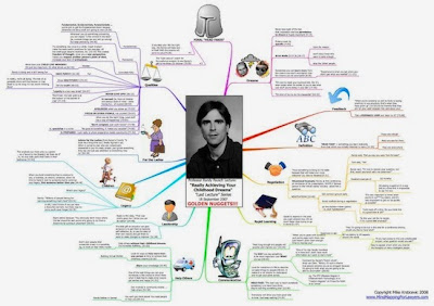 Randy Pausch Last Lecture Diagram by Cool Infographics