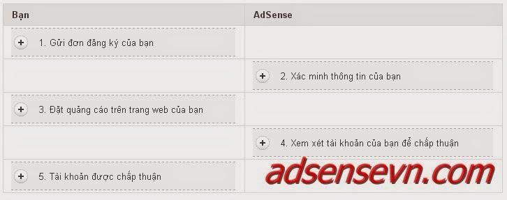 Hướng dẫn đăng ký tài khoản adsense content