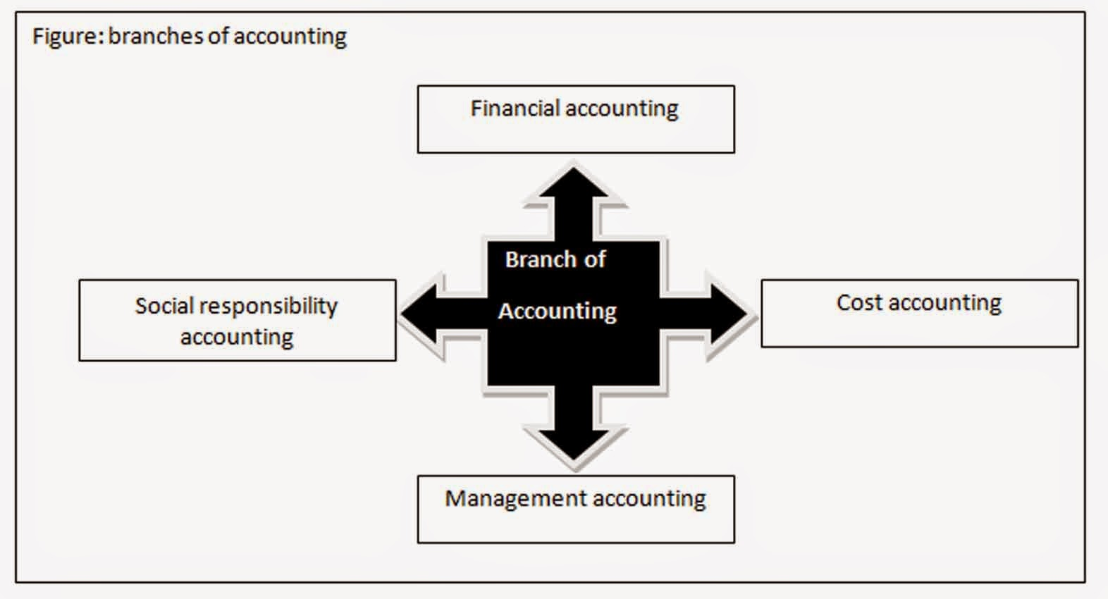What is accounting? 38