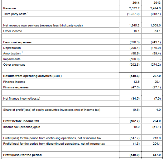 Fugro, annual, 2015, report, income statement
