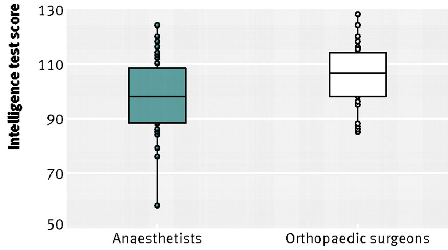 The Neurocritic: Orthopedic Surgeons vs. Anesthesiologists