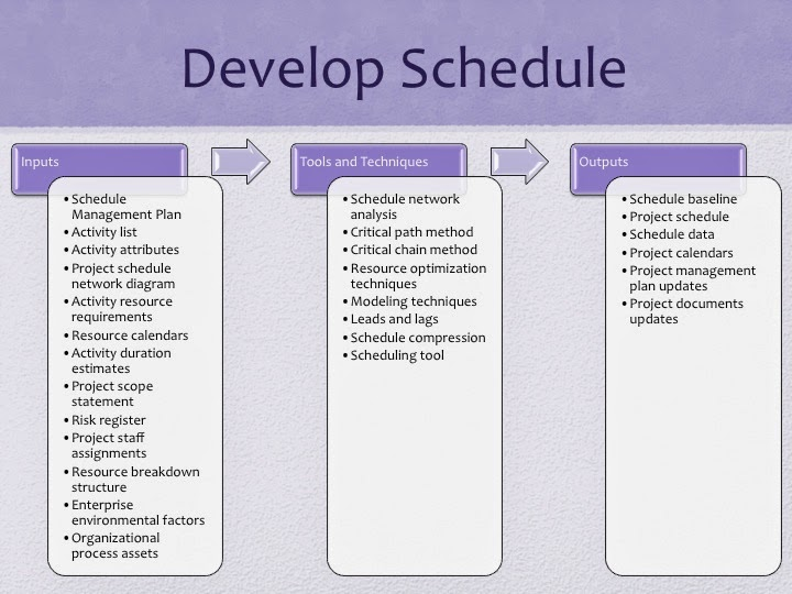 Pmp Study Guide Project Time Management Develop Schedule