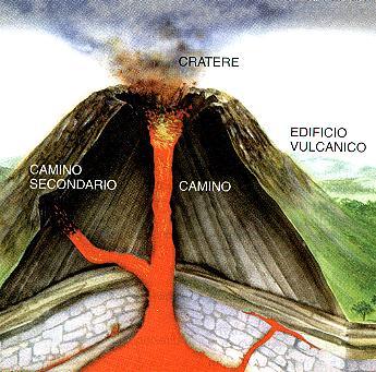 Schema del