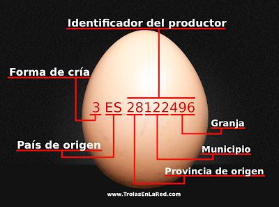 Significado numeración huevo