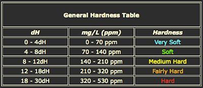 Tabel GH
