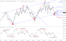 Long term view of EUR/USD