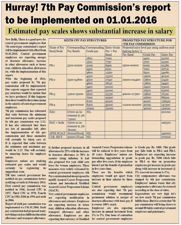 Employee News 7th Cpc Estimated Pay Scales And Allowances To Be