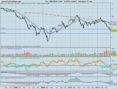 analisis tecnico-mediaset-28 de junio de 2011