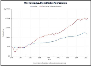 DJIA (Dow Index) growth vs U.S. residential real estate / housing growth since 1929