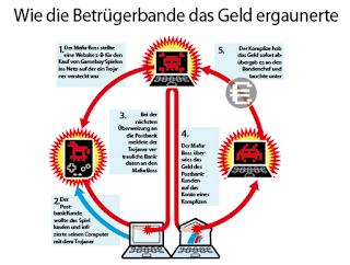f81816ab1d3 nettipäiväkirja4: Russen-Mafia räumte Postbank-Konten leer