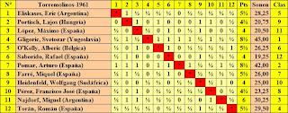 Cuadro de clasificación del I Torneo Internacional de Ajedrez Costa del Sol 1961 por orden del sorteo inicial