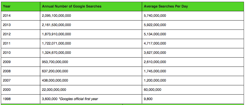 """ number of google searches on an average from 2010 onwards"""