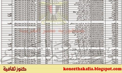 جميع أسماء الناجحين في مسابقة 30 الف معلم وزارة التربية والتعليم