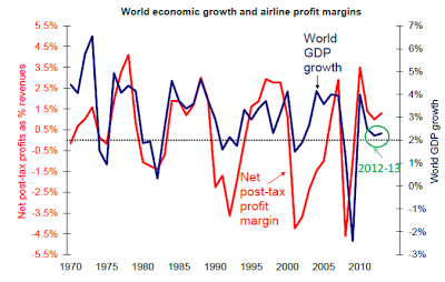 GDP+Airline+Profit.png
