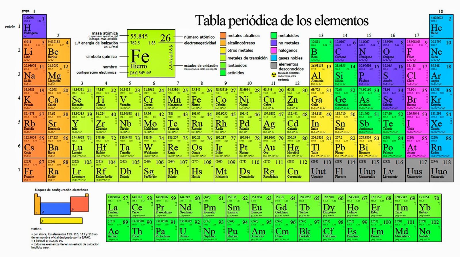 quimica basica - Tabla Periodica En Word