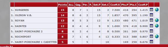 http://www.ffvbbeach.org/ffvbapp/resu/vbspo_calendrier.php?saison=2013/2014&codent=PTPO17&poule=C17