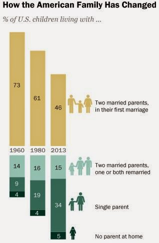 http://www.pewresearch.org/fact-tank/2014/12/22/less-than-half-of-u-s-kids-today-live-in-a-traditional-family/