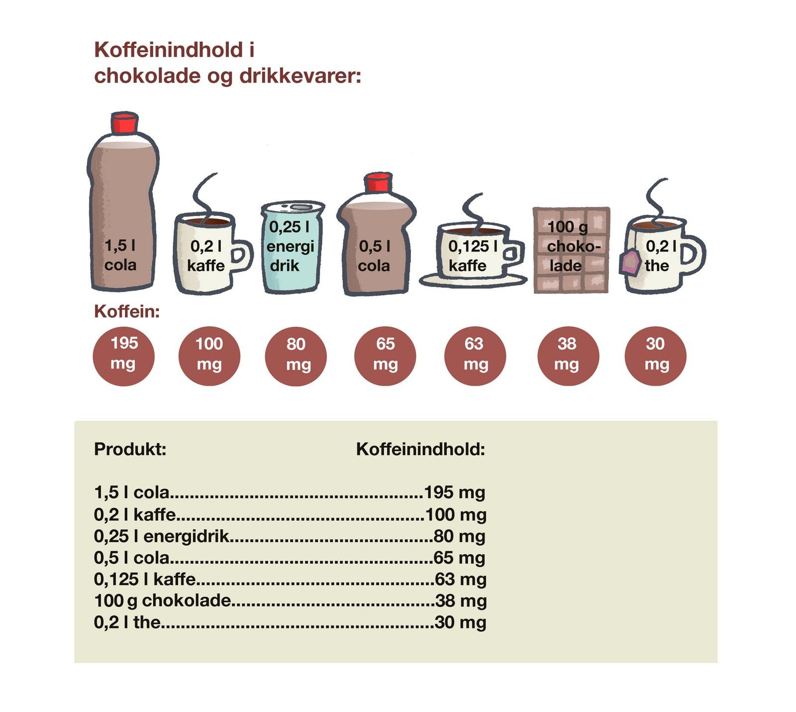 ekstraktion af koffein