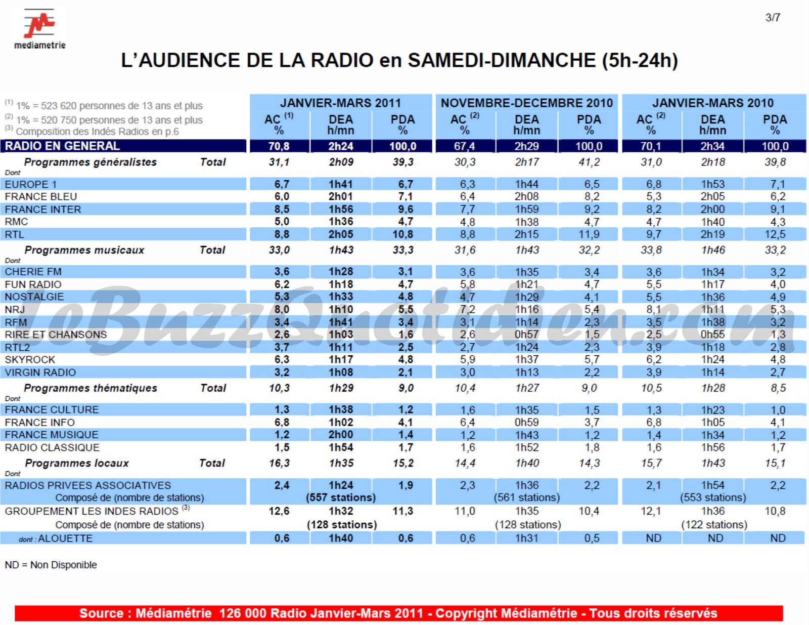 audiences radio janvier mars week end mediametrie