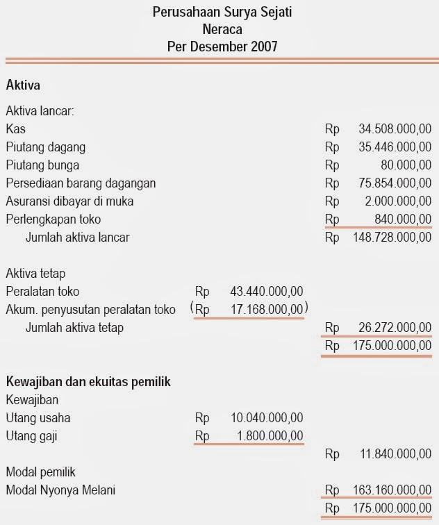 Siklus Akuntansi Perusahaan Dagang Harga Pokok Penjualan Neraca Saldo Dan Lajur Jurnal