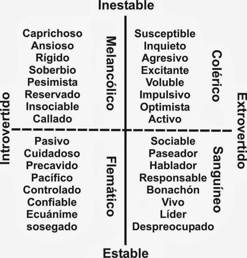 Psicología y Sexología || Cristina Callao: EPQ-R, Eysenck