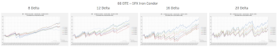 Iron Condor Equity Curves SPX 66 DTE 8, 12, 16, and 20 Delta Risk:Reward Exits