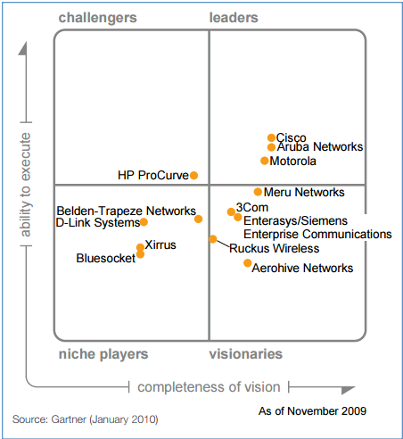 Gartner Magic Quadrant for the Wired and Wireless LAN Access ...