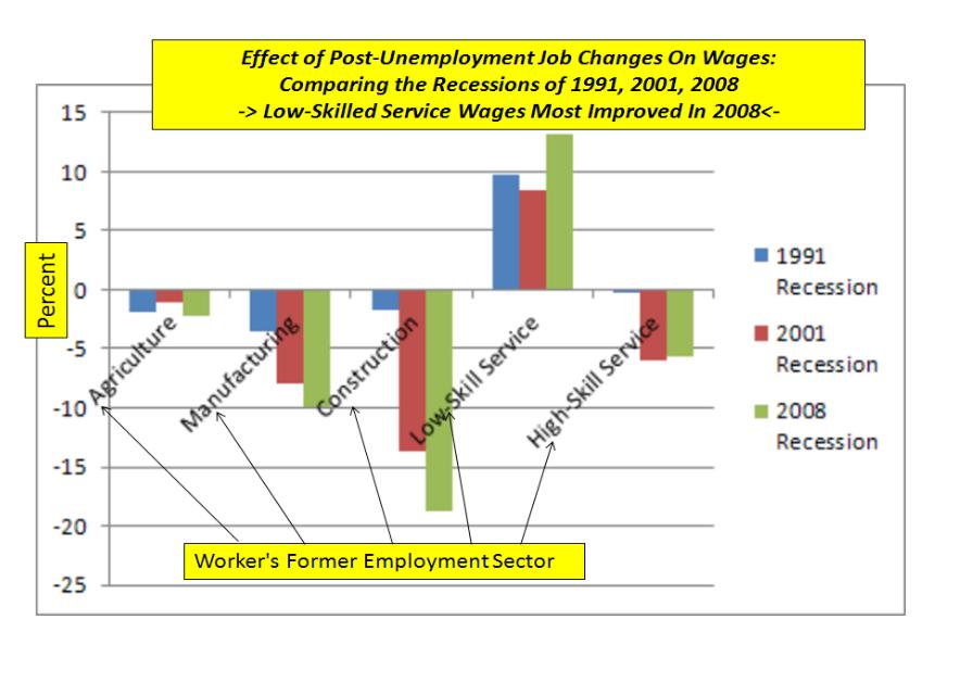analysis w  tech charts  u0026 graphs  effect of post