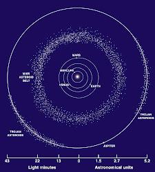 แถบดาวเคราะห์น้อย
