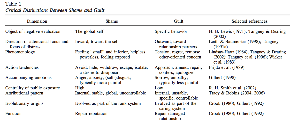 an analysis of the difference between remorse and guilt The difference between guilt and regret the difference is that guilt is felt when what you have done was intentionally done to cause the other person harm or.