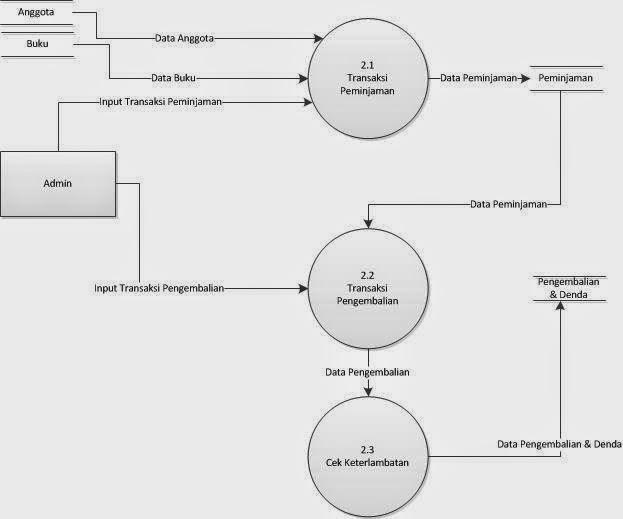 Dfd sistem informasi perpustakaan yang diusulkanmaulanablog dfd sistem informasi perpustakaan yang diusulkan ccuart Gallery