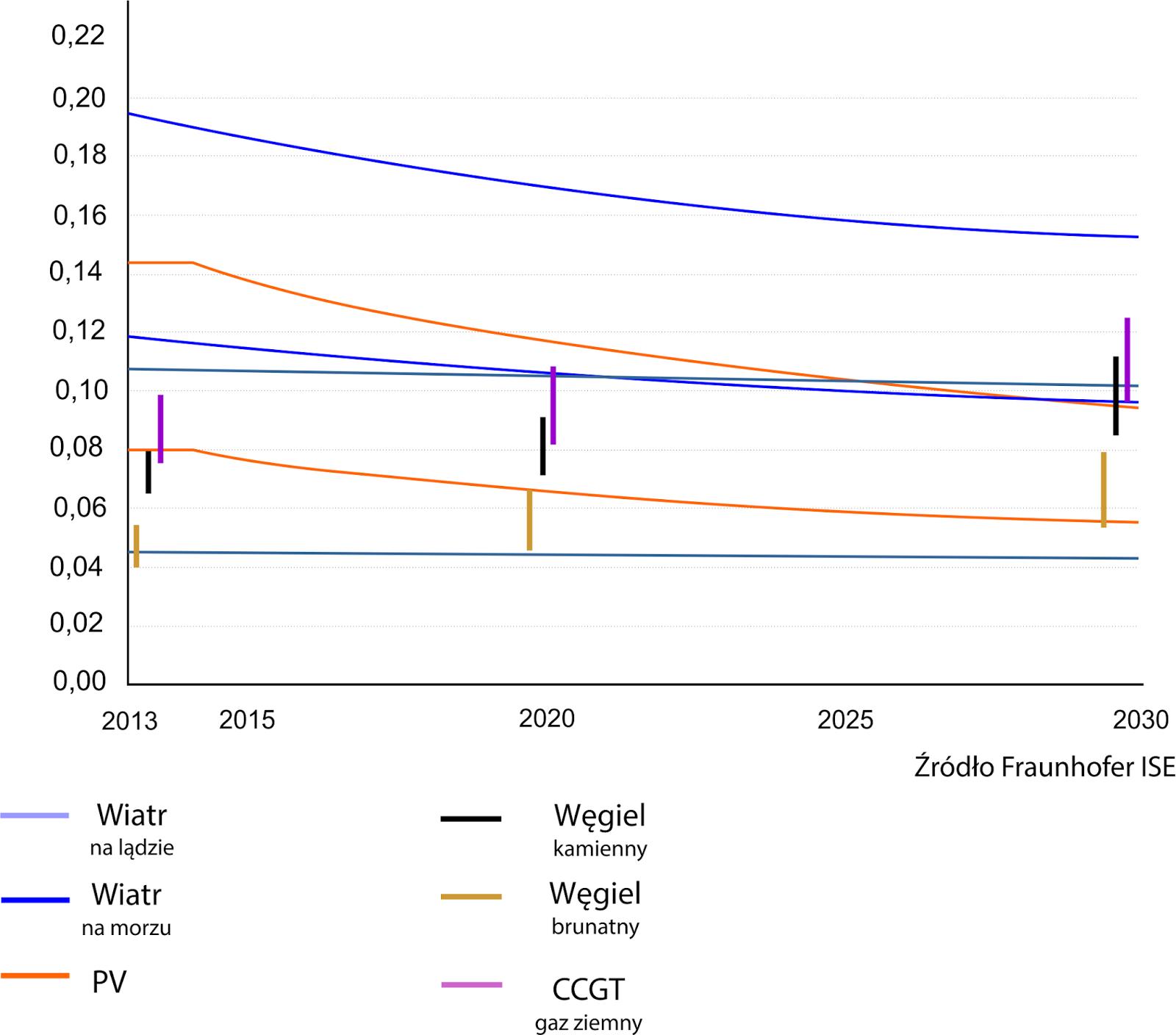 koszty energii z OZe do roku 2030