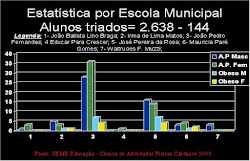Estátistica Obesidade Infantil em Maracaju/MS - Brasil