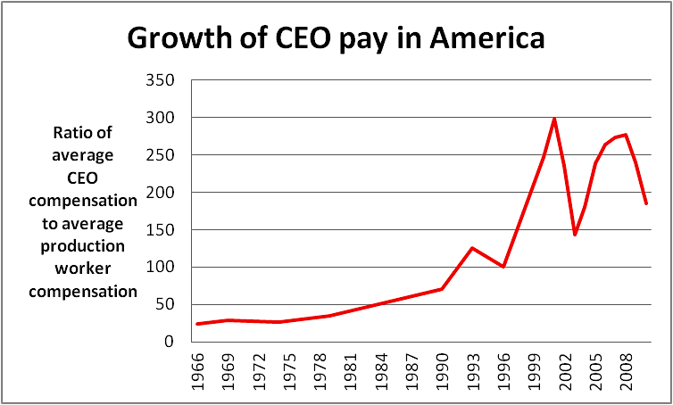 CEO pay raises