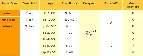 Paket Super Internet Kuota