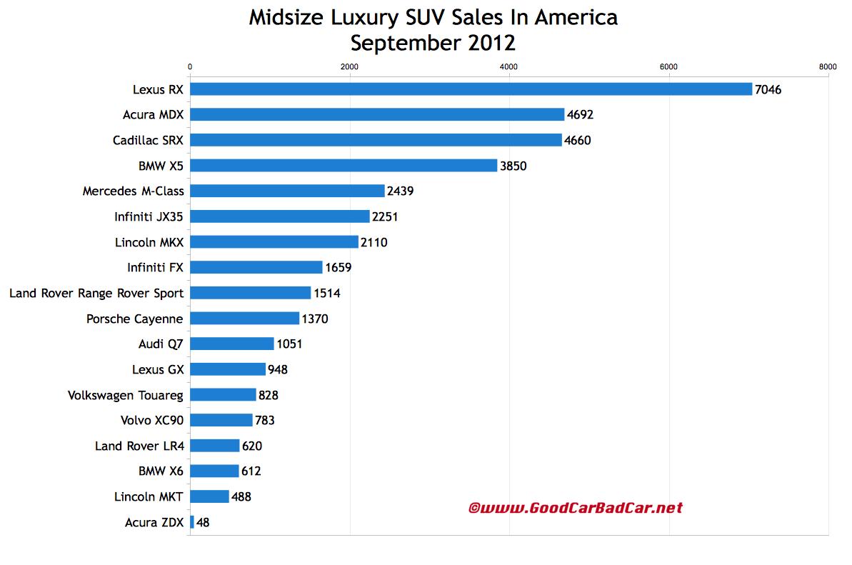 U s midsize luxury suv sales chart september 2012