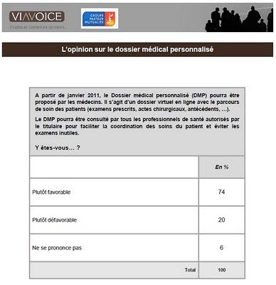 Sondage Viavoice pour le groupe Pasteur Mutualité DMP dédembre 2010 74% des français favorables
