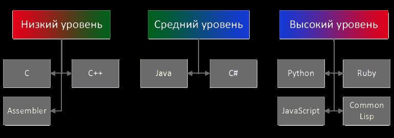 Языки программирования история создания видео