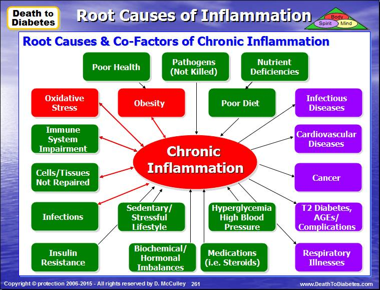 the role and causes of the inflammatory response of the human body Inflammation, the immune response of body tissues to injury several human diseases are inflammatory in and the role of inflammation in disease pathogenesis.
