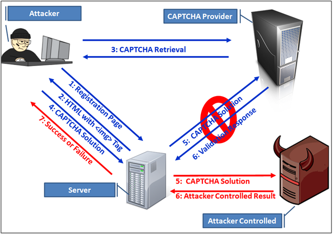 applications of captcha Concept of captcha 22application of captcha 1 protecting website  registration: captchas are utilized to protect several free e-mail services such  as.