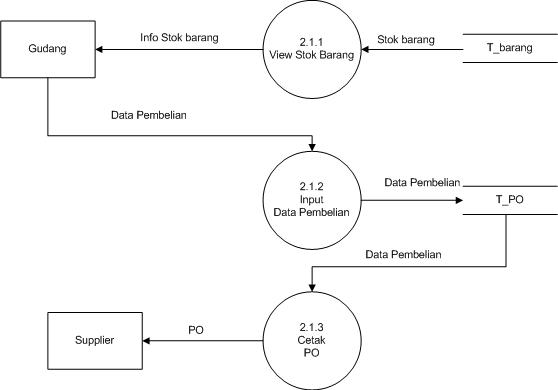 Belajar bersama membuat data flow diagram dfd dfd level 3 proses 21 pembuatan po ccuart Choice Image