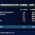 Sondaggio EMG per il Tg LA7 delle 20:00 ecco i dati