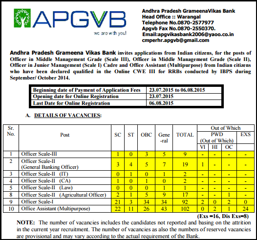 APGVB Warangal Latest Officers & Office Assistant (Multipurpose) Job Advertisement July/August 2015
