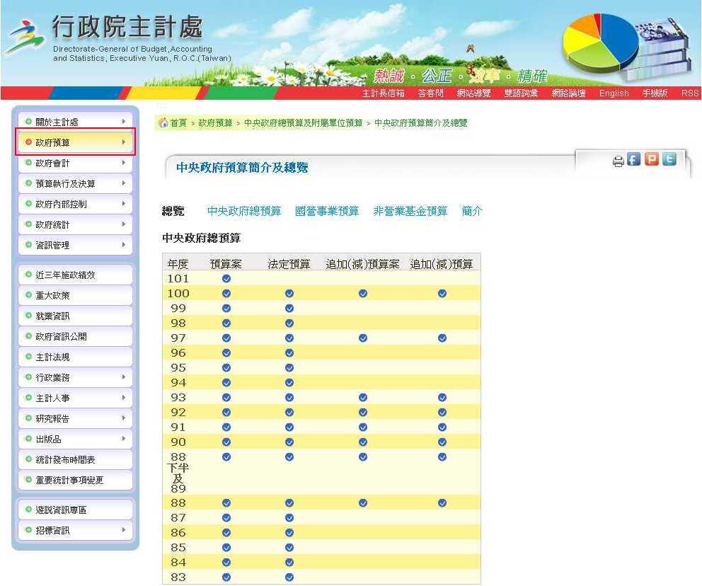 行政院主計處網站首頁