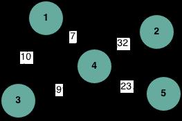 kruskal algorithm for minimum spanning tree