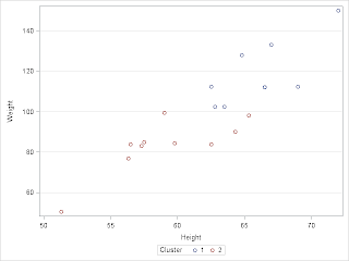 Cluster analysis on a pivot table